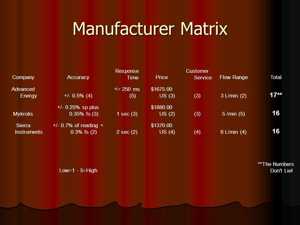 Manufacturer Matrix CompanyAccuracy Response TimePrice Customer ServiceFlow RangeTotal Advanced Energy+/- 0.5% (4) <= 250 ms (5) $1675.00 US (3)(3)3 L