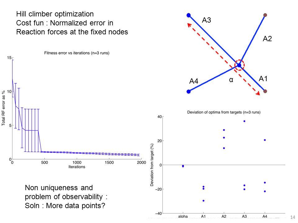 14 α A1 A2 A3 A4 Non uniqueness and problem of observability : Soln : More data points.
