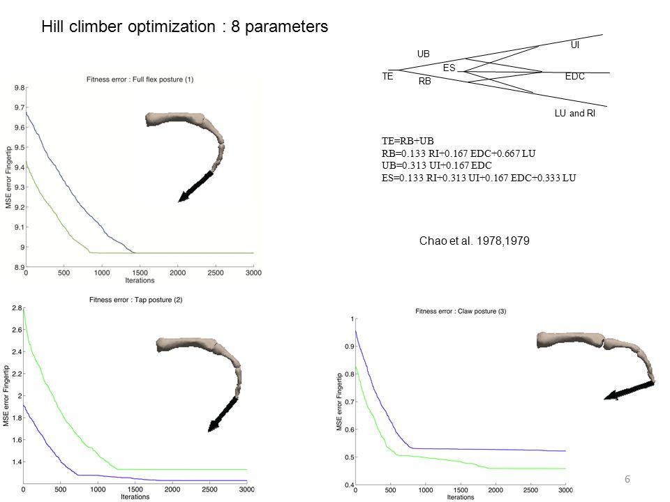 6 Hill climber optimization : 8 parameters TE=RB+UB RB=0.133 RI+0.167 EDC+0.667 LU UB=0.313 UI+0.167 EDC ES=0.133 RI+0.313 UI+0.167 EDC+0.333 LU TE LU and RI EDC UI RB UB ES Chao et al.