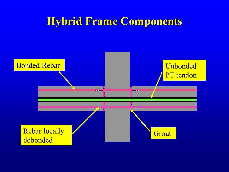 Hybrid Frame Components Unbonded PT tendon Bonded Rebar Rebar locally debonded Grout