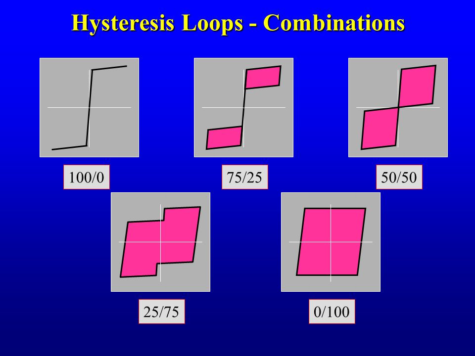 Hysteresis Loops - Combinations 100/0 25/750/100 50/5075/25