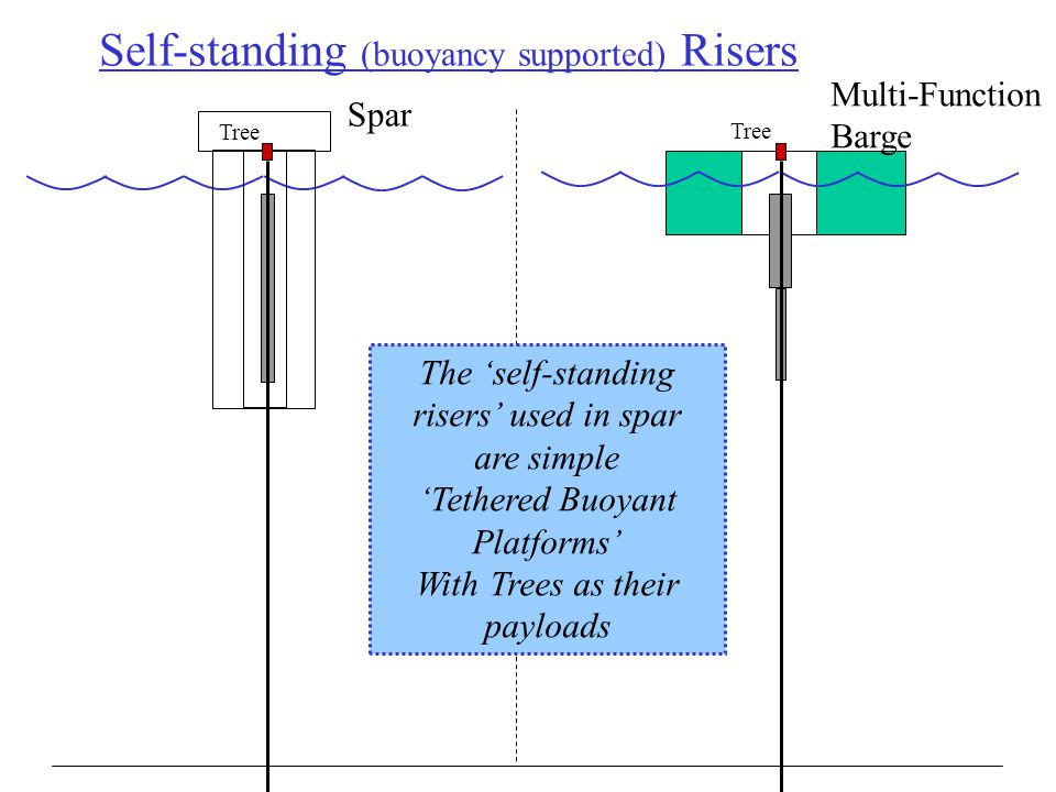 Self-standing (buoyancy supported) Risers Spar Multi-Function Barge Tree The 'self-standing risers' used in spar are simple 'Tethered Buoyant Platform