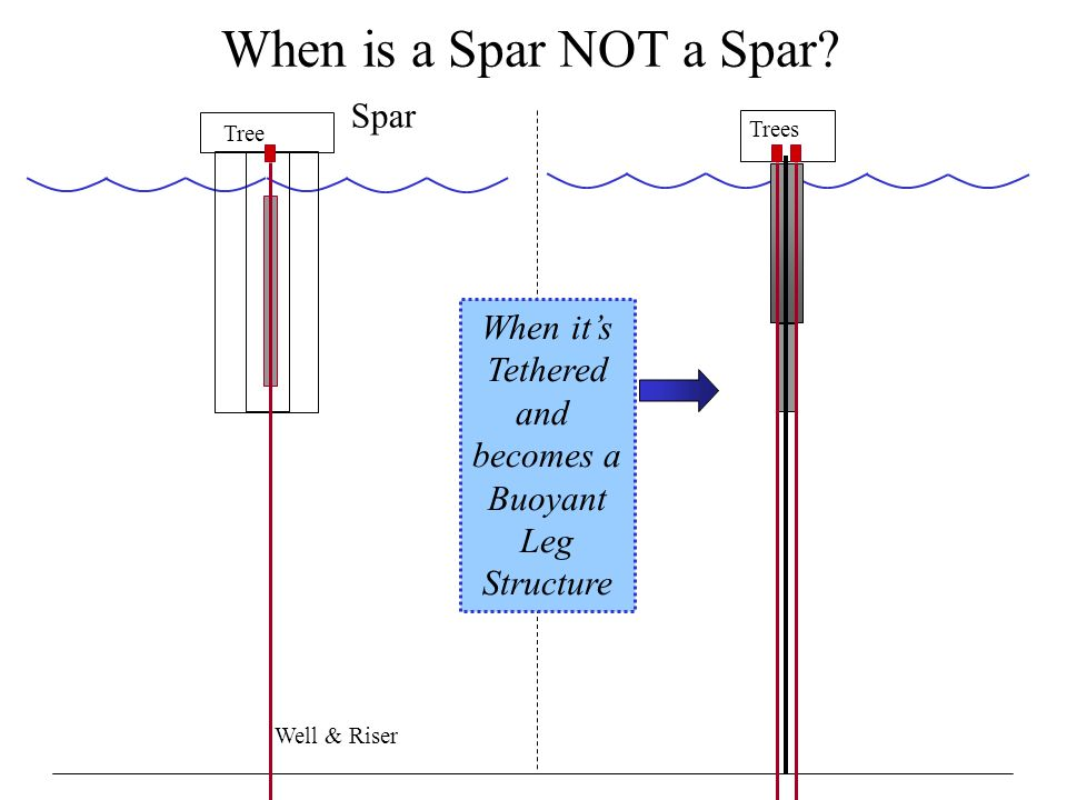 When is a Spar NOT a Spar? Spar Tree When it's Tethered and becomes a Buoyant Leg Structure Trees Well & Riser