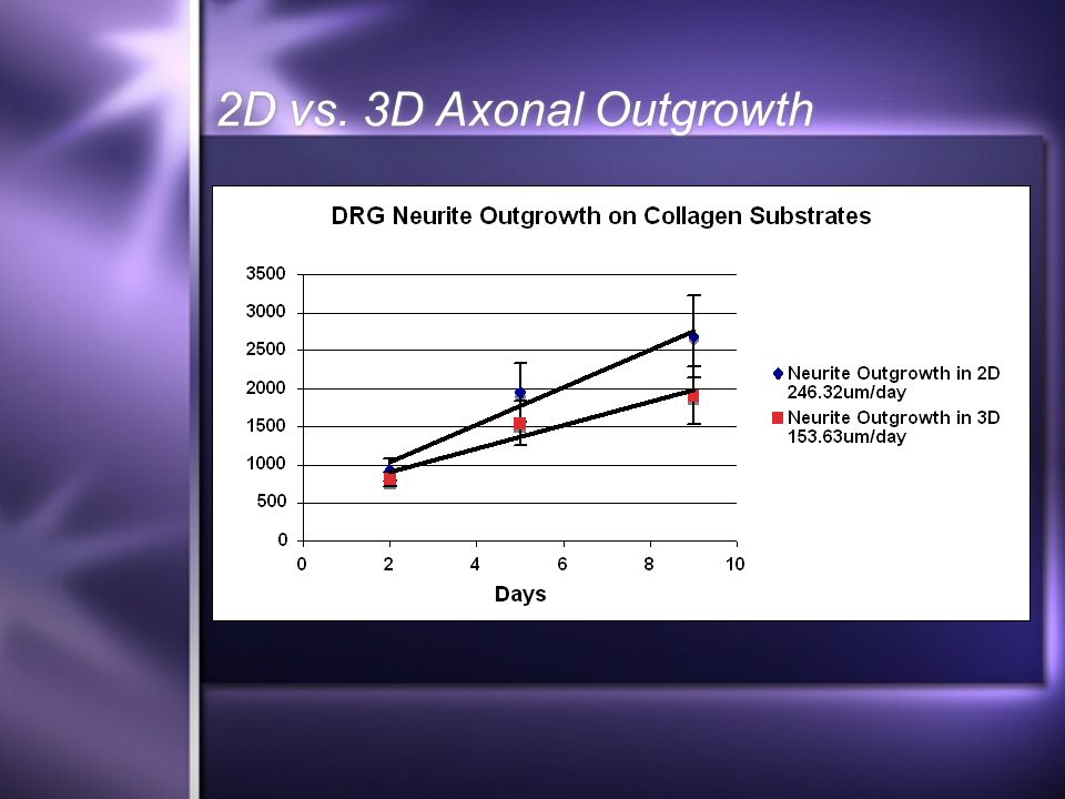 2D vs. 3D Axonal Outgrowth