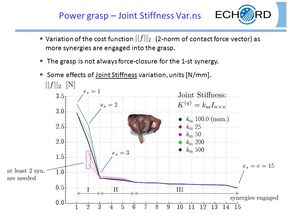 Power grasp – Joint Stiffness Var.ns  Variation of the cost function (2-norm of contact force vector) as more synergies are engaged into the grasp.