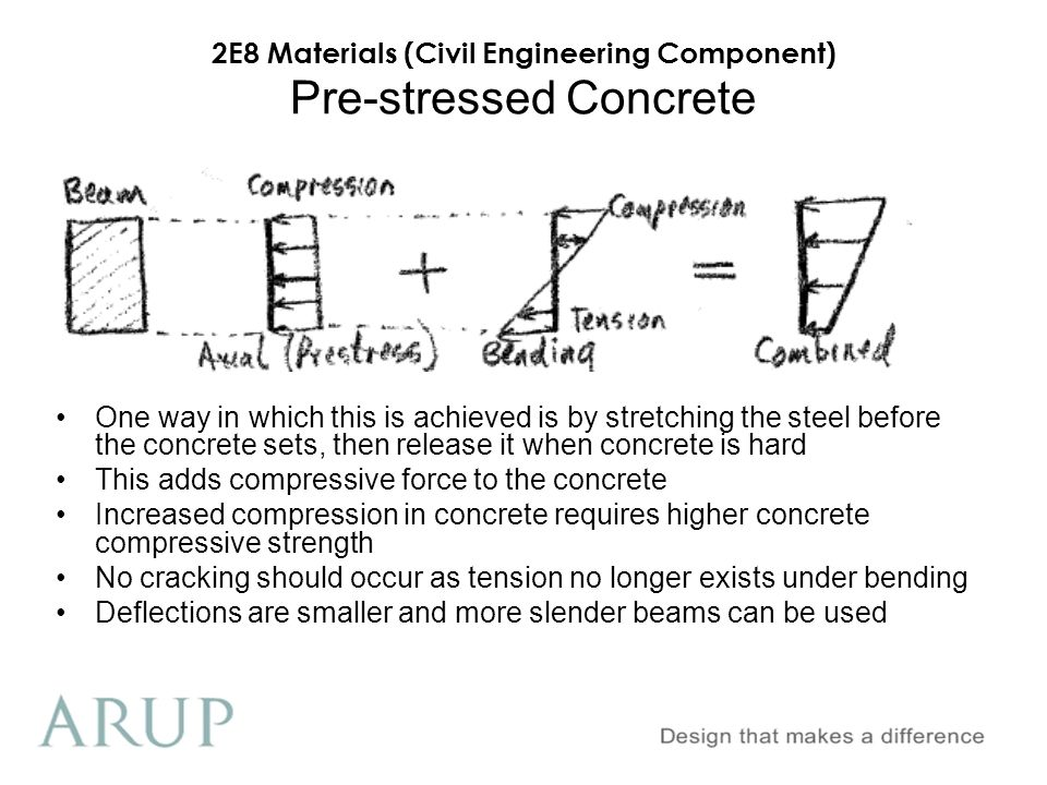 2E8 Materials (Civil Engineering Component) Pre-stressed Concrete One way in which this is achieved is by stretching the steel before the concrete set
