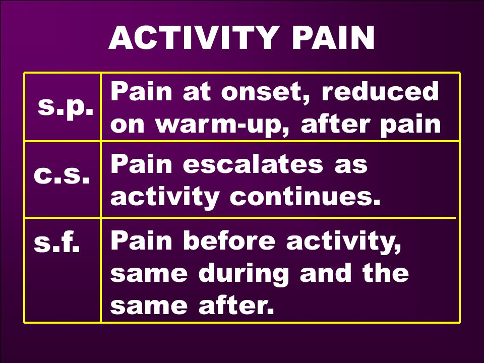 ACTIVITY PAIN s.p. Pain at onset, reduced on warm-up, after pain c.s.