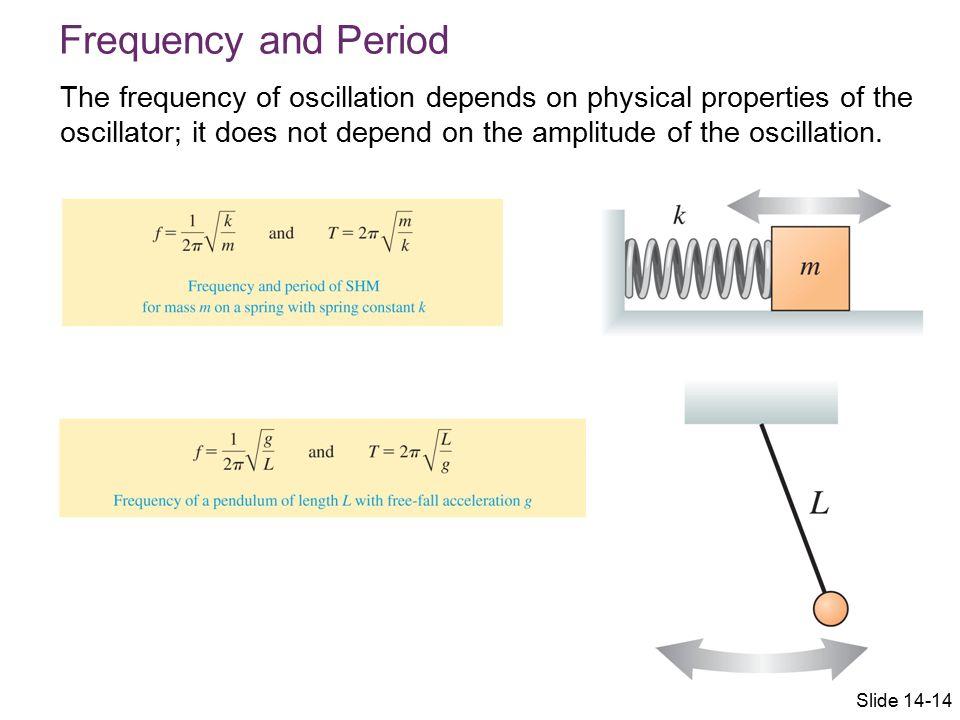 Mathematical Description of Simple Harmonic Motion Slide 14-11