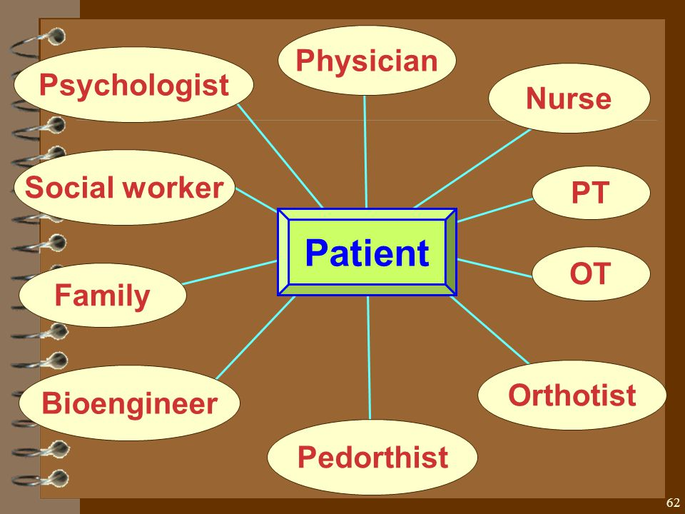 62 Patient Physician Nurse Orthotist OT PT Bioengineer Family Social worker Psychologist Pedorthist