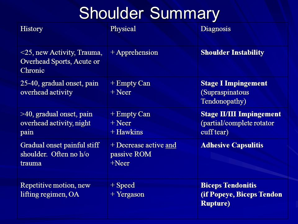 Shoulder Summary HistoryPhysicalDiagnosis <25, new Activity, Trauma, Overhead Sports, Acute or Chronic + Apprehension Shoulder Instability 25-40, gradual onset, pain overhead activity + Empty Can + Neer Stage I Impingement (Supraspinatous Tendonopathy) >40, gradual onset, pain overhead activity, night pain + Empty Can + Neer + Hawkins Stage II/III Impingement (partial/complete rotator cuff tear) Gradual onset painful stiff shoulder.