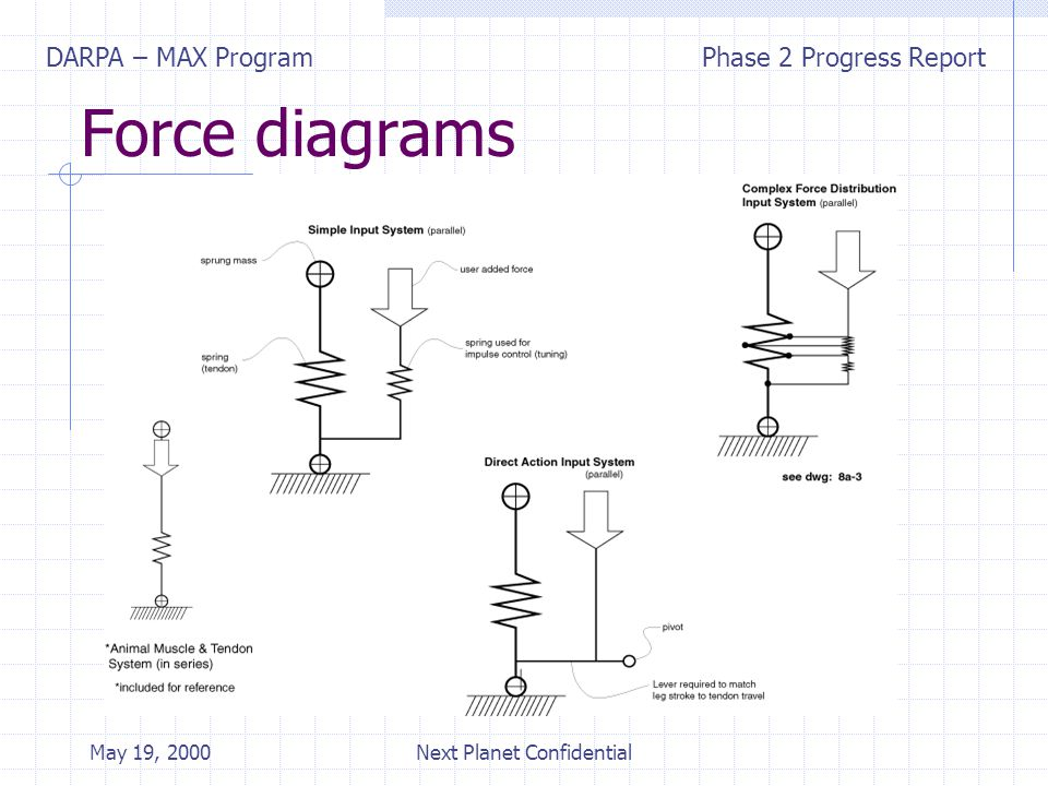 DARPA – MAX ProgramPhase 2 Progress Report May 19, 2000Next Planet Confidential Force diagrams