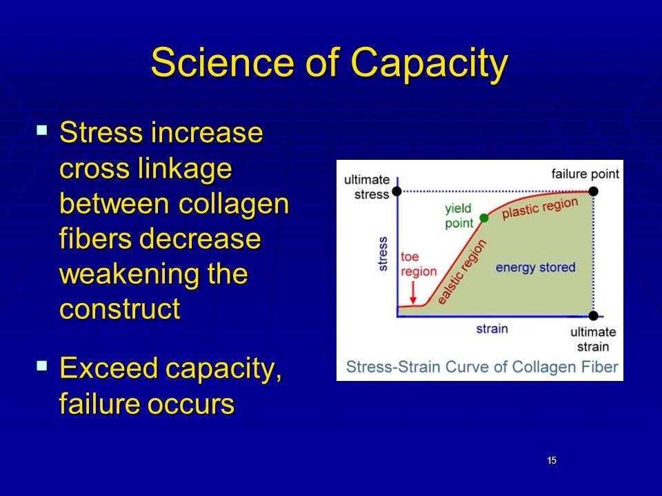 15 Science of Capacity  Stress increase cross linkage between collagen fibers decrease weakening the construct  Exceed capacity, failure occurs