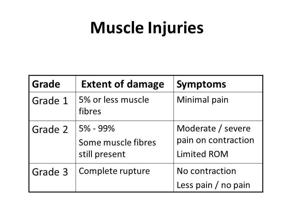 Muscle Injuries Classification of muscle strains Grade Extent of damageSymptoms Grade 1 5% or less muscle fibres Minimal pain Grade 2 5% - 99% Some muscle fibres still present Moderate / severe pain on contraction Limited ROM Grade 3 Complete ruptureNo contraction Less pain / no pain