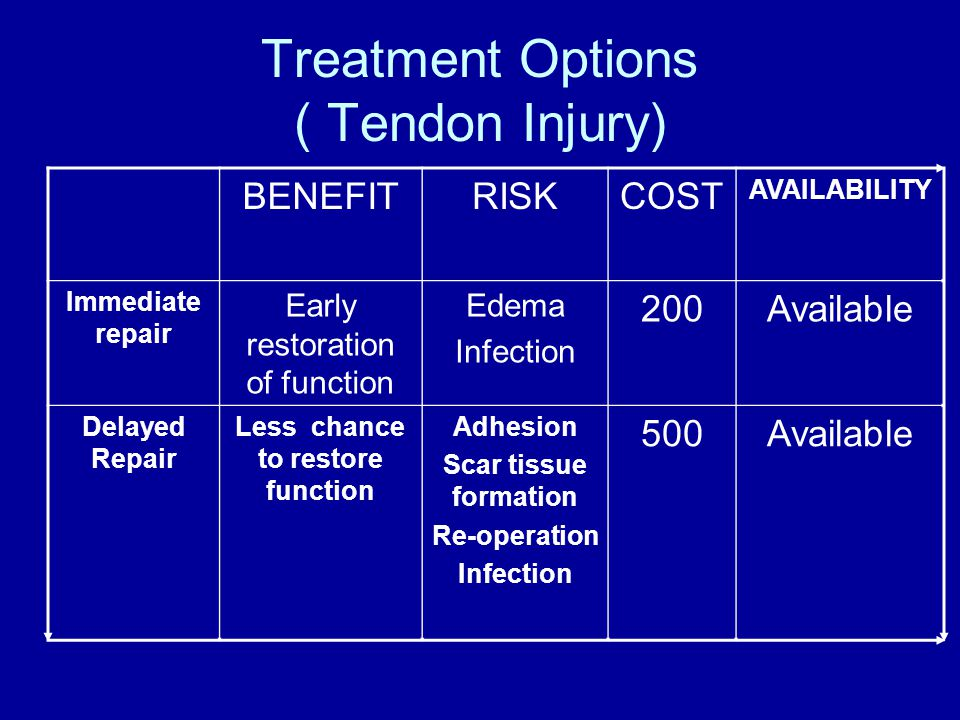 Treatment Options ( Tendon Injury) BENEFITRISKCOST AVAILABILITY Immediate repair Early restoration of function Edema Infection 200Available Delayed Repair Less chance to restore function Adhesion Scar tissue formation Re-operation Infection 500Available