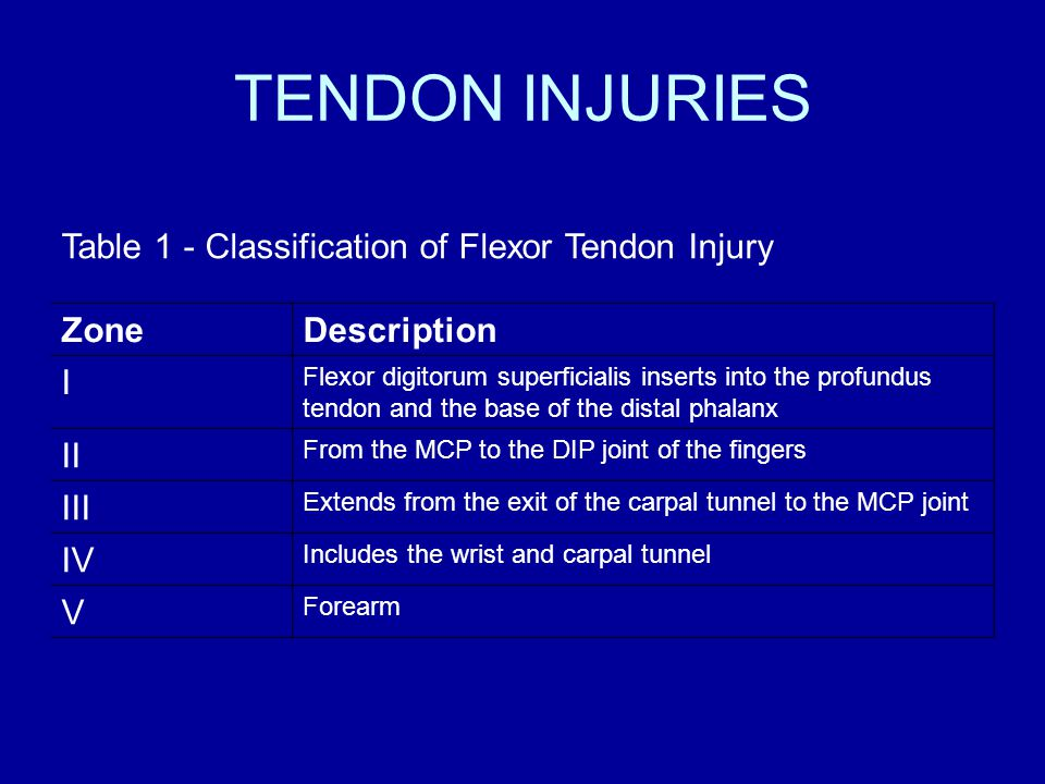 TENDON INJURIES Table 1 - Classification of Flexor Tendon Injury ZoneDescription I Flexor digitorum superficialis inserts into the profundus tendon and the base of the distal phalanx II From the MCP to the DIP joint of the fingers III Extends from the exit of the carpal tunnel to the MCP joint IV Includes the wrist and carpal tunnel V Forearm