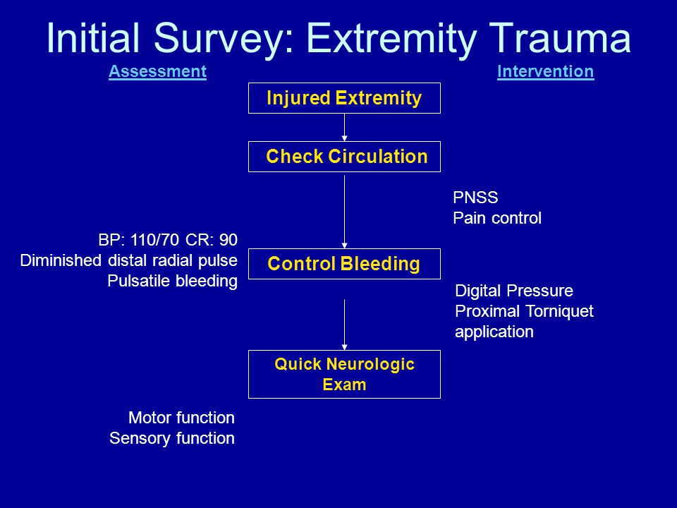 Initial Survey: Extremity Trauma Injured Extremity Check Circulation Control Bleeding BP: 110/70 CR: 90 Diminished distal radial pulse Pulsatile bleeding Quick Neurologic Exam Motor function Sensory function Digital Pressure Proximal Torniquet application AssessmentIntervention PNSS Pain control