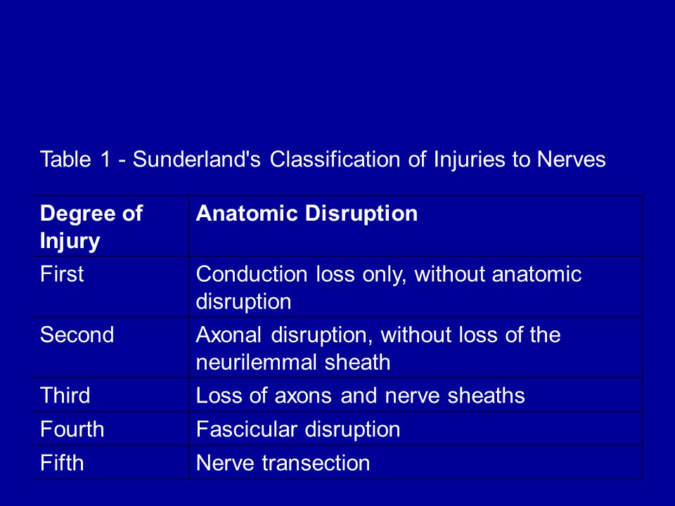 Table 1 - Sunderland s Classification of Injuries to Nerves Degree of Injury Anatomic Disruption FirstConduction loss only, without anatomic disruption SecondAxonal disruption, without loss of the neurilemmal sheath ThirdLoss of axons and nerve sheaths FourthFascicular disruption FifthNerve transection