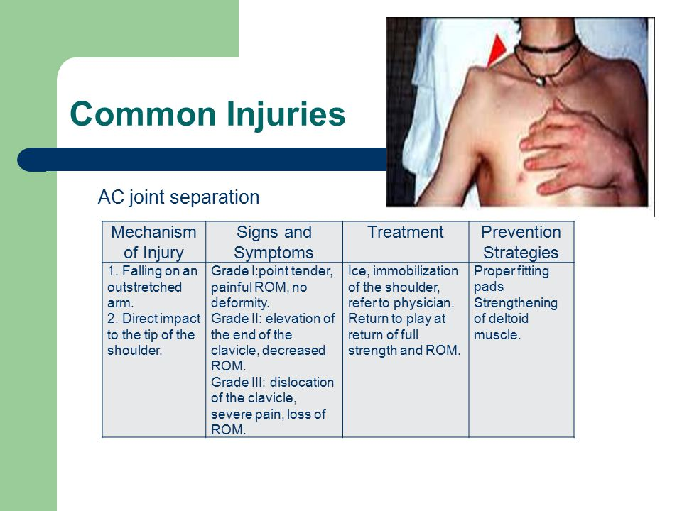Common Injuries Mechanism of Injury Signs and Symptoms TreatmentPrevention Strategies 1. Falling on an outstretched arm. 2. Direct impact to the tip o