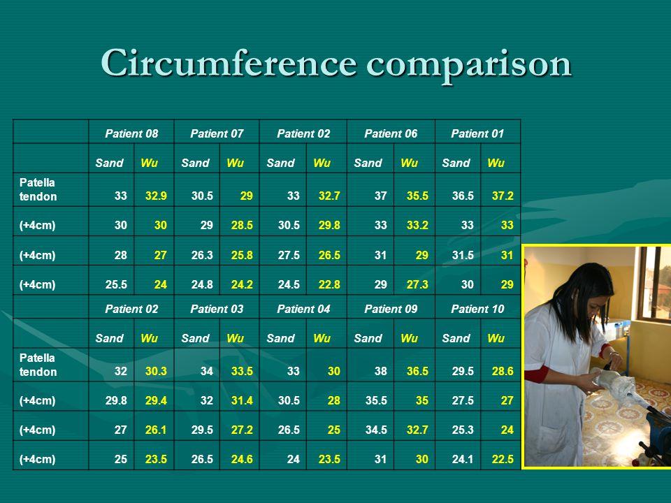 Circumference comparison Patient 08Patient 07Patient 02Patient 06Patient 01 SandWuSandWuSandWuSandWuSandWu Patella tendon3332.930.5293332.73735.536.537.2 (+4cm)30 2928.530.529.83333.233 (+4cm)282726.325.827.526.5312931.531 (+4cm)25.52424.824.224.522.82927.33029 Patient 02Patient 03Patient 04Patient 09Patient 10 SandWuSandWuSandWuSandWuSandWu Patella tendon3230.33433.533303836.529.528.6 (+4cm)29.829.43231.430.52835.53527.527 (+4cm)2726.129.527.226.52534.532.725.324 (+4cm)2523.526.524.62423.5313024.122.5