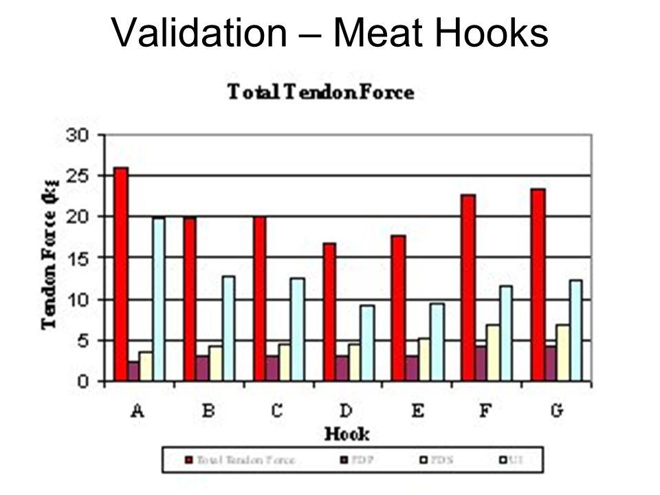 IE 552 13 Validation – Meat Hooks
