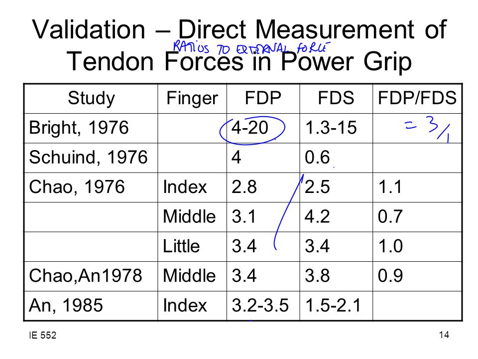 IE 552 14 Validation – Direct Measurement of Tendon Forces in Power Grip StudyFingerFDPFDSFDP/FDS Bright, 19764-201.3-15 Schuind, 197640.6 Chao, 1976Index2.82.51.1 Middle3.14.20.7 Little3.4 1.0 Chao,An1978Middle3.43.80.9 An, 1985Index3.2-3.51.5-2.1