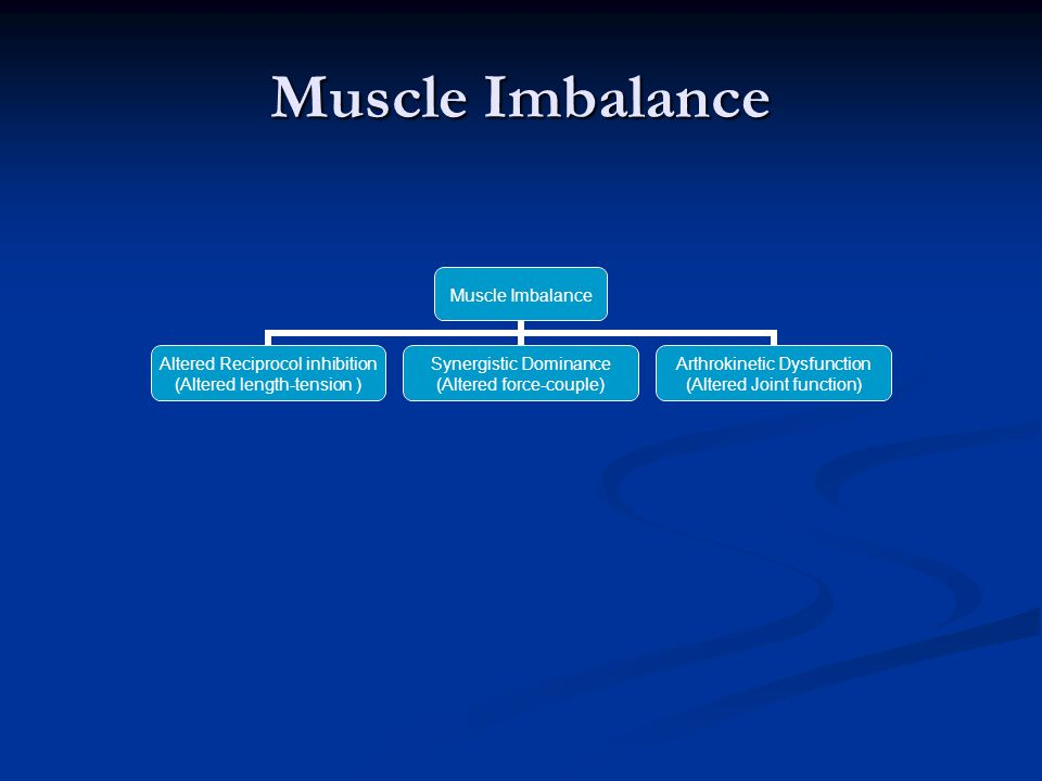 Muscle Imbalance Altered Reciprocol inhibition (Altered length- tension ) Synergistic Dominance (Altered force- couple) Arthrokinetic Dysfunction (Altered Joint function)