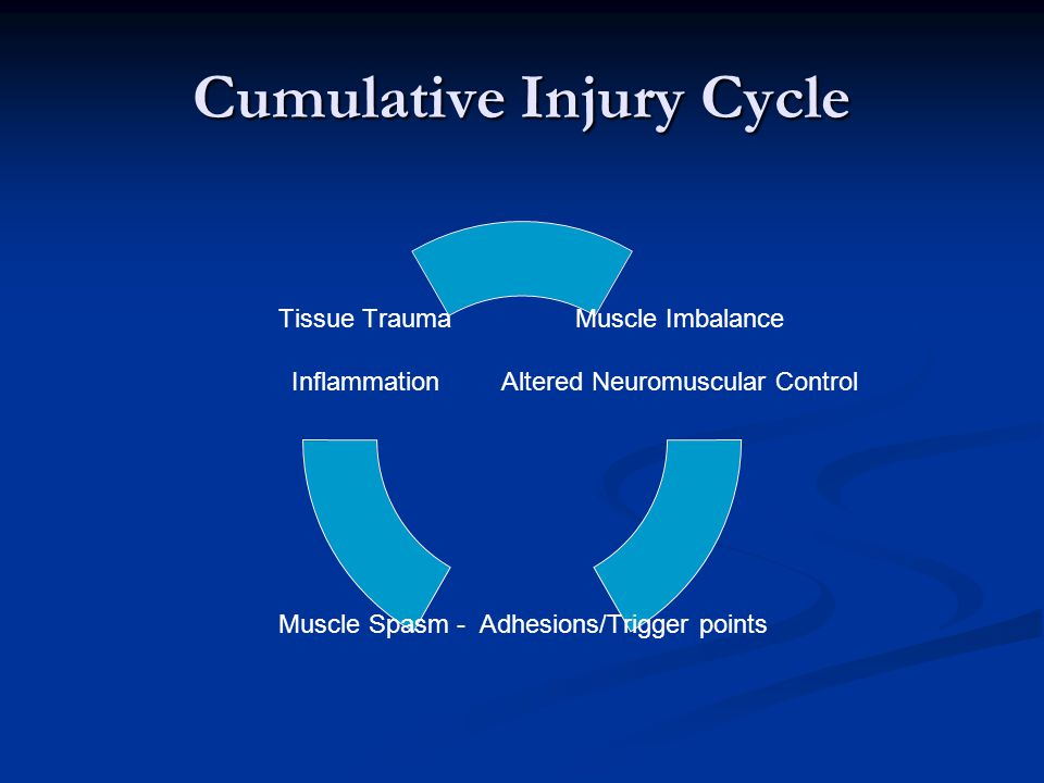 Cumulative Injury Cycle Muscle Imbalance Altered Neuromuscular Control Muscle Spasm - Adhesions/Trigger points Tissue Trauma Inflammation