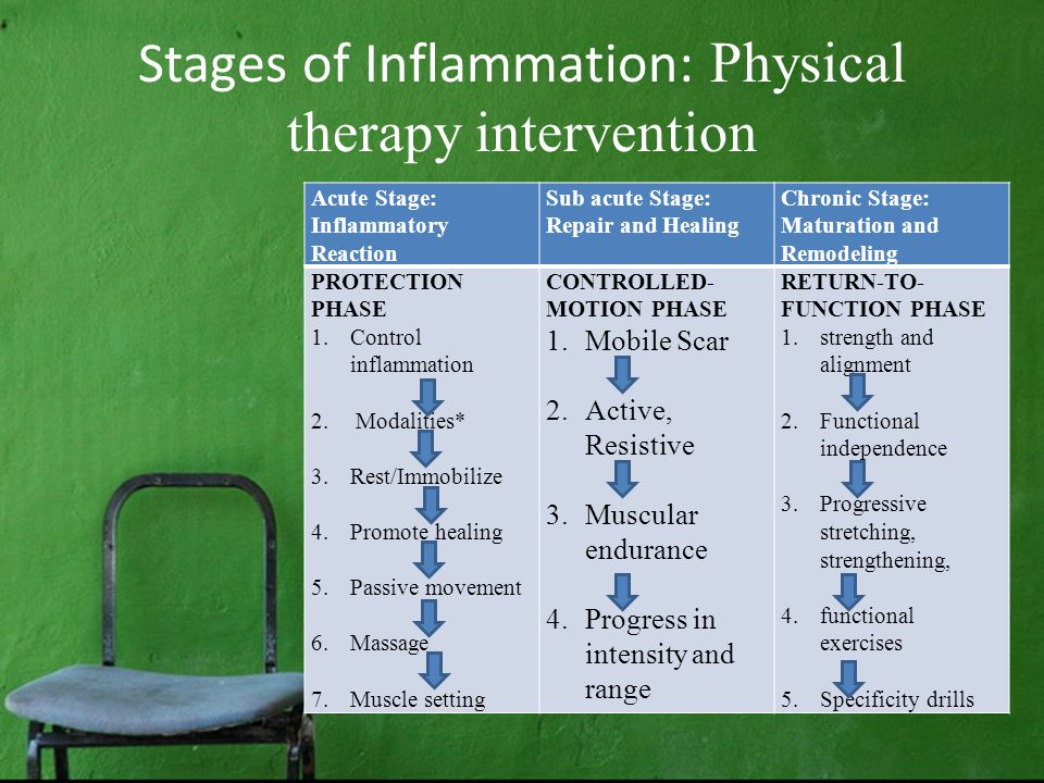 Stages of Inflammation: Physical therapy intervention Acute Stage: Inflammatory Reaction Sub acute Stage: Repair and Healing Chronic Stage: Maturation