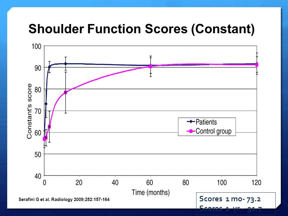Shoulder Function Scores (Constant) Serafini G et al. Radiology 2009;252:157-164 Scores 1 mo- 73.2 Scores 1 yr - 91.7