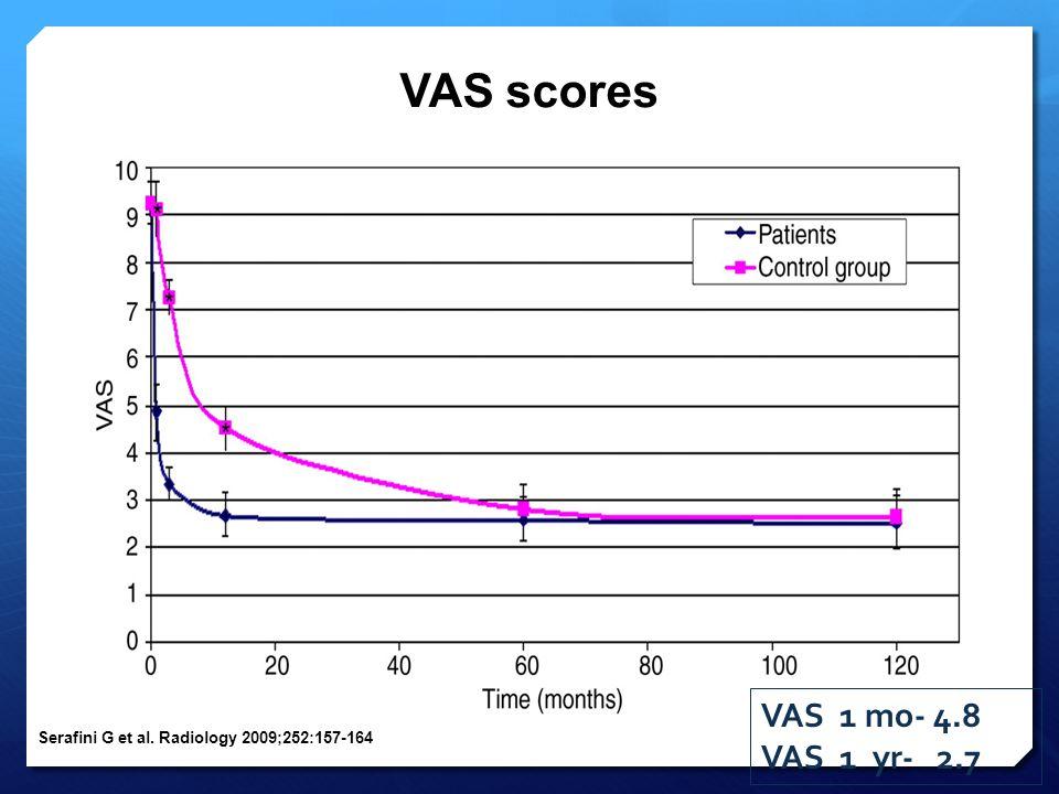 VAS scores Serafini G et al. Radiology 2009;252:157-164 VAS 1 mo- 4.8 VAS 1 yr- 2.7