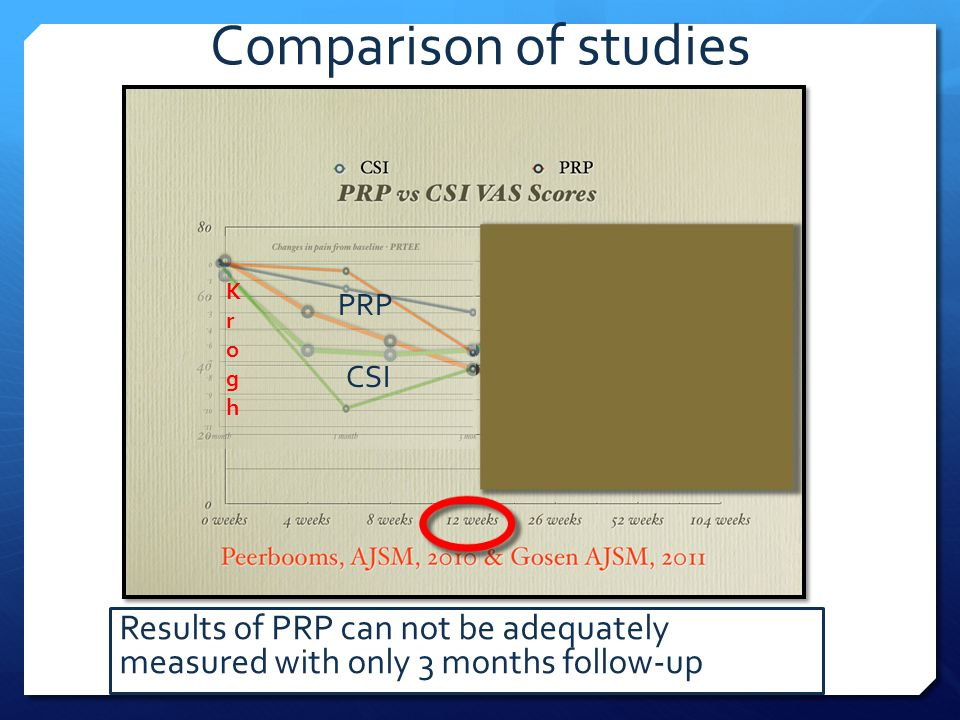 Comparison of studies Results of PRP can not be adequately measured with only 3 months follow-up PRP CSI PRP KroghKrogh
