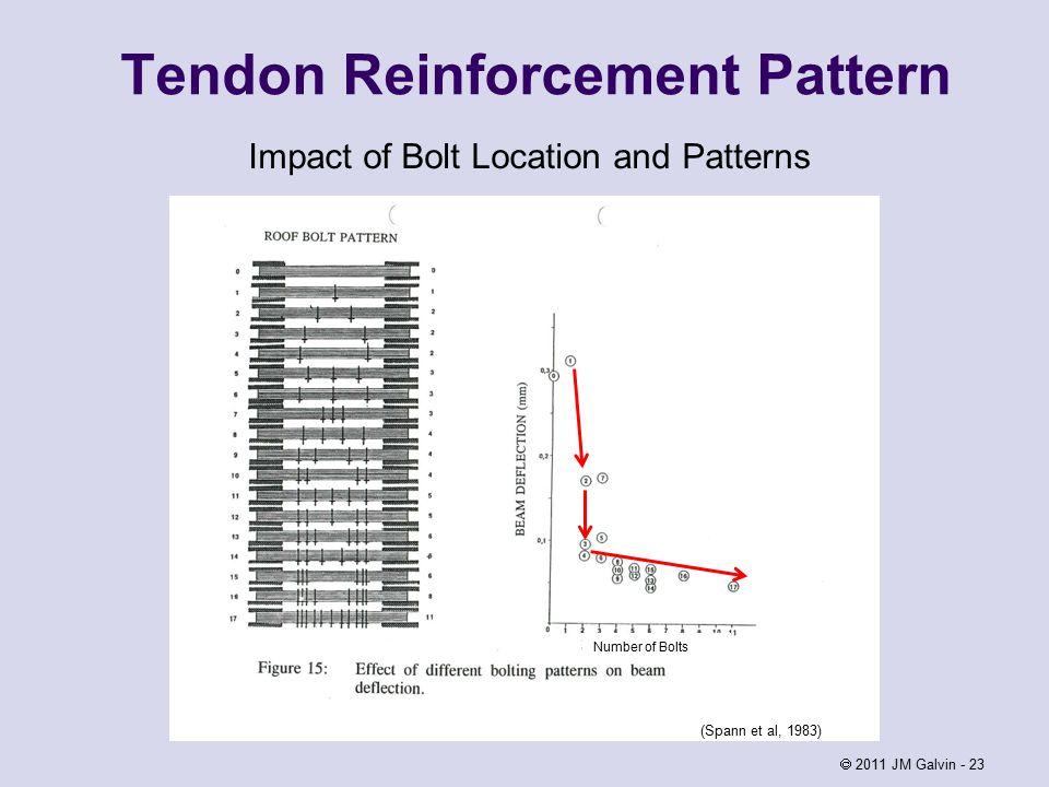  2011 JM Galvin - 23 Impact of Bolt Location and Patterns (Spann et al, 1983) Number of Bolts Tendon Reinforcement Pattern