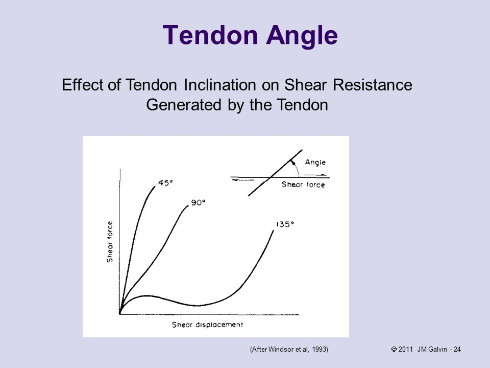 2011 JM Galvin - 24 Tendon Angle Effect of Tendon Inclination on Shear Resistance Generated by the Tendon (After Windsor et al, 1993)