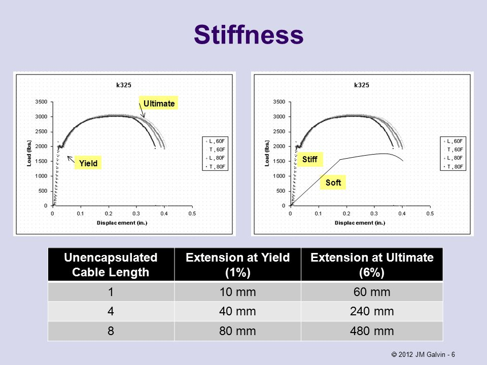 Stiffness  2012 JM Galvin - 6 Yield Ultimate Stiff Soft Unencapsulated Cable Length Extension at Yield (1%) Extension at Ultimate (6%) 110 mm60 mm 440 mm240 mm 880 mm480 mm