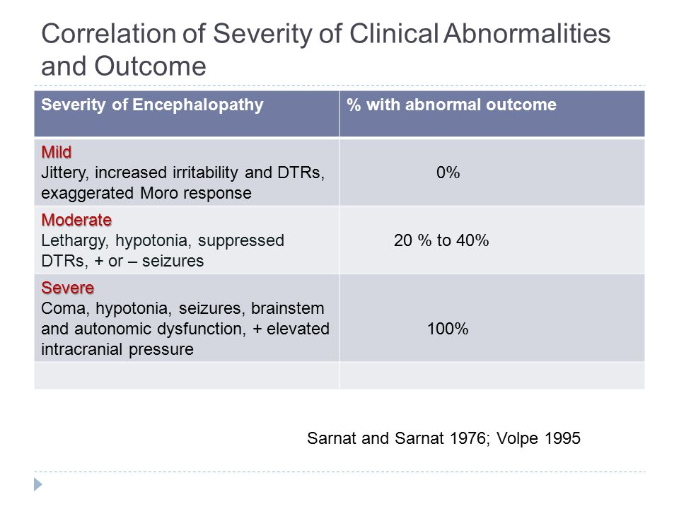 Correlation of Severity of Clinical Abnormalities and Outcome Severity of Encephalopathy% with abnormal outcome Mild Jittery, increased irritability a