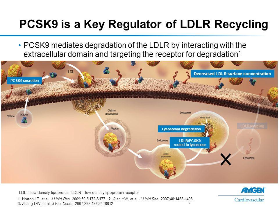 Regulation of PCSK9 is Dynamic 1.Horton JD, et al.