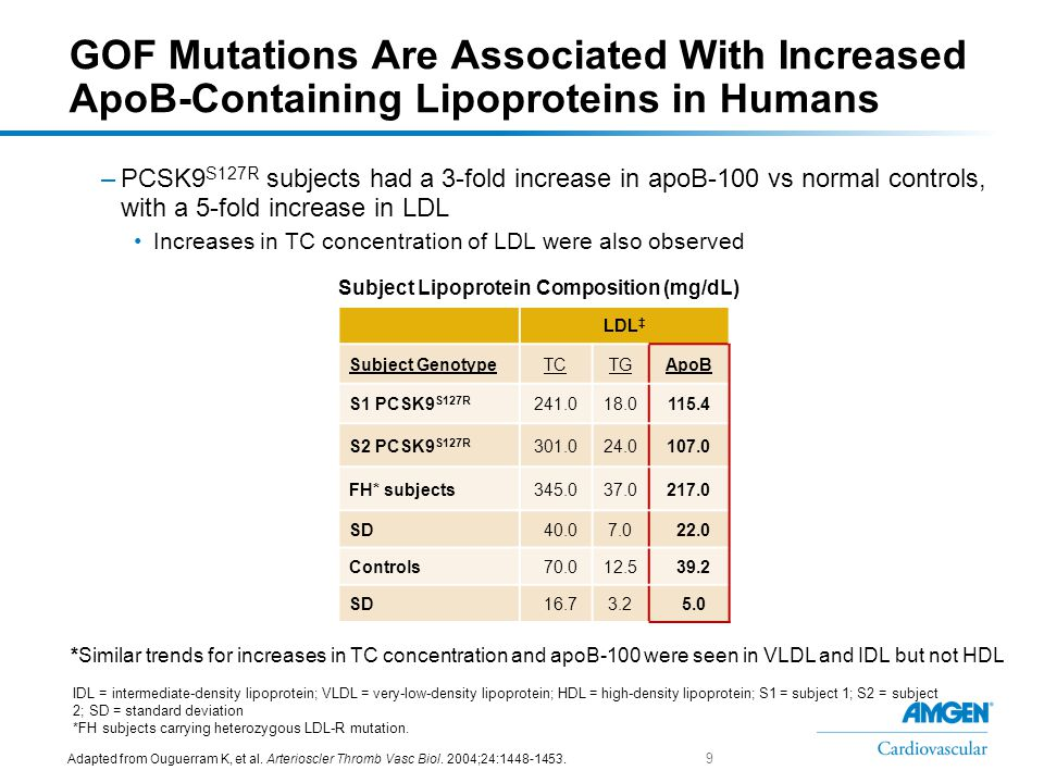 PCSK9 GOF Mutations Associated With FH* 1 1.Lopez D.