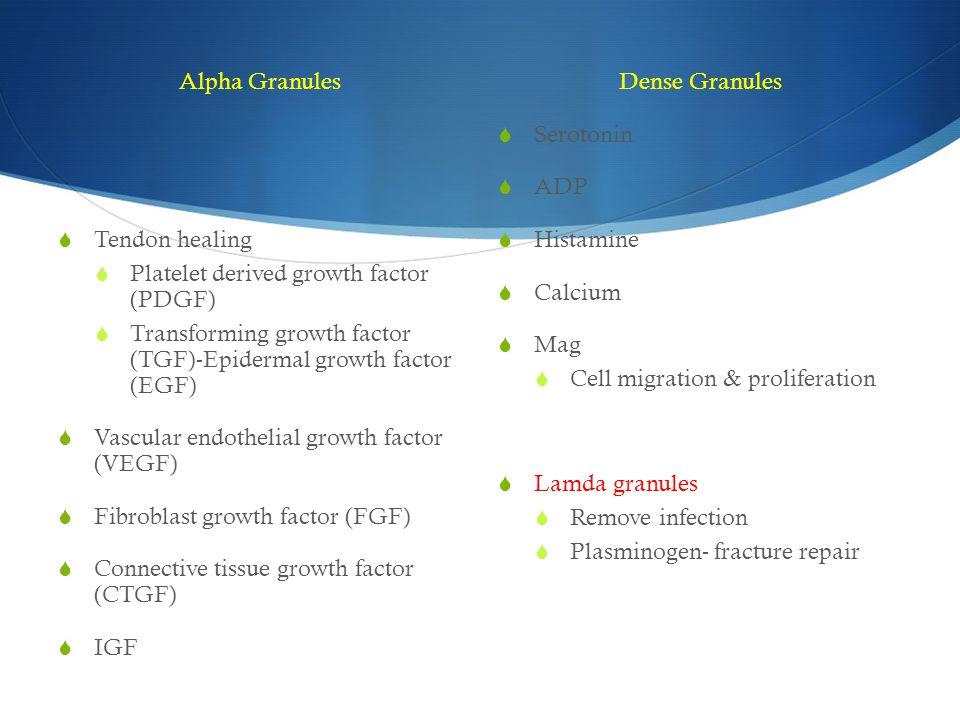 Alpha Granules  Tendon healing  Platelet derived growth factor (PDGF)  Transforming growth factor (TGF)-Epidermal growth factor (EGF)  Vascular en