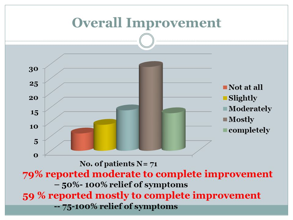 Overall Improvement 79% reported moderate to complete improvement – 50%- 100% relief of symptoms 59 % reported mostly to complete improvement -- 75-100% relief of symptoms