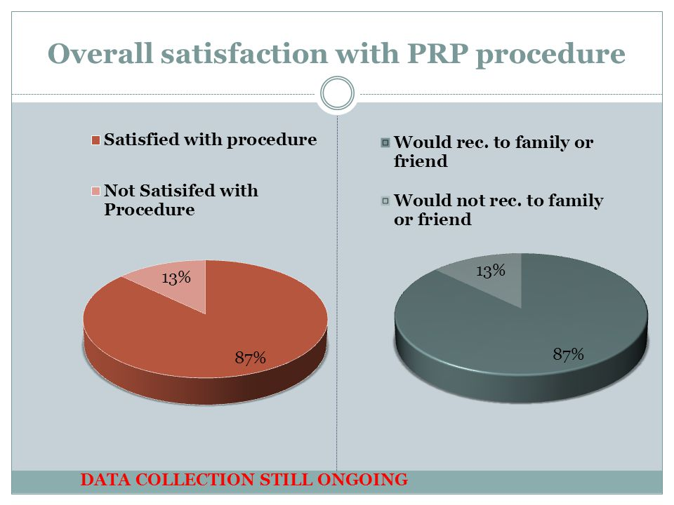 Overall satisfaction with PRP procedure DATA COLLECTION STILL ONGOING