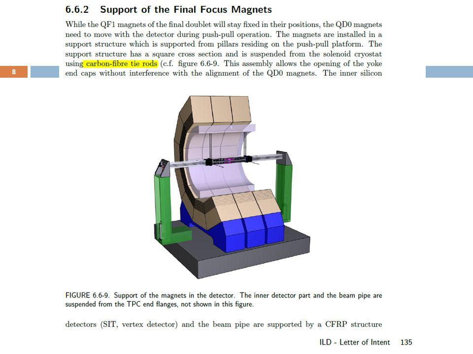 Finite element model (Full scale) 9 C.
