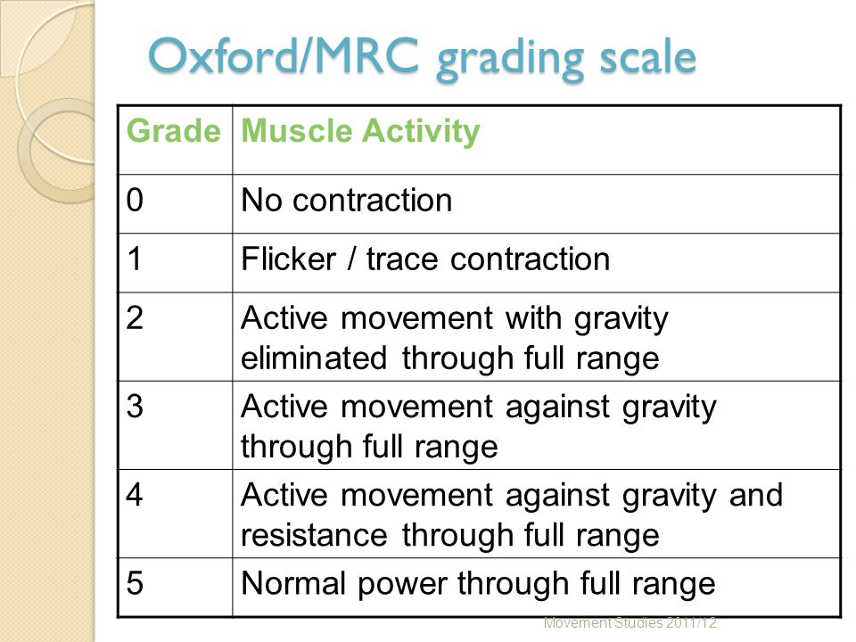 Oxford/MRC grading scale GradeMuscle Activity 0No contraction 1Flicker / trace contraction 2Active movement with gravity eliminated through full range