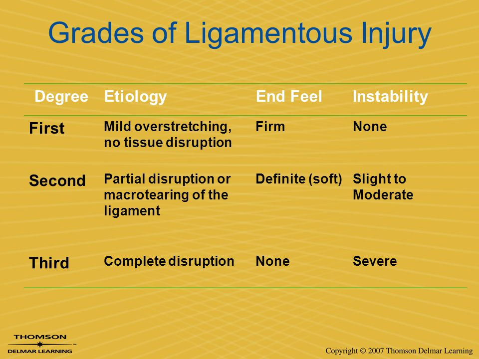 Grades of Ligamentous Injury DegreeEtiologyEnd FeelInstability First Mild overstretching, no tissue disruption FirmNone Second Partial disruption or m