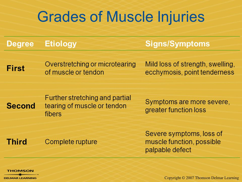 Grades of Muscle Injuries DegreeEtiologySigns/Symptoms First Overstretching or microtearing of muscle or tendon Mild loss of strength, swelling, ecchy