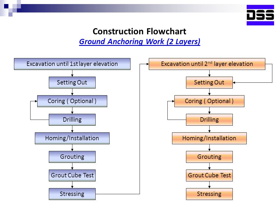 Excavation until 1st layer elevation Setting Out Drilling Coring ( Optional ) Homing/Installation Grouting Grout Cube Test Stressing Excavation until 2 nd layer elevation Setting Out Drilling Coring ( Optional ) Homing/Installation Grouting Grout Cube Test Stressing Construction Flowchart Ground Anchoring Work (2 Layers)