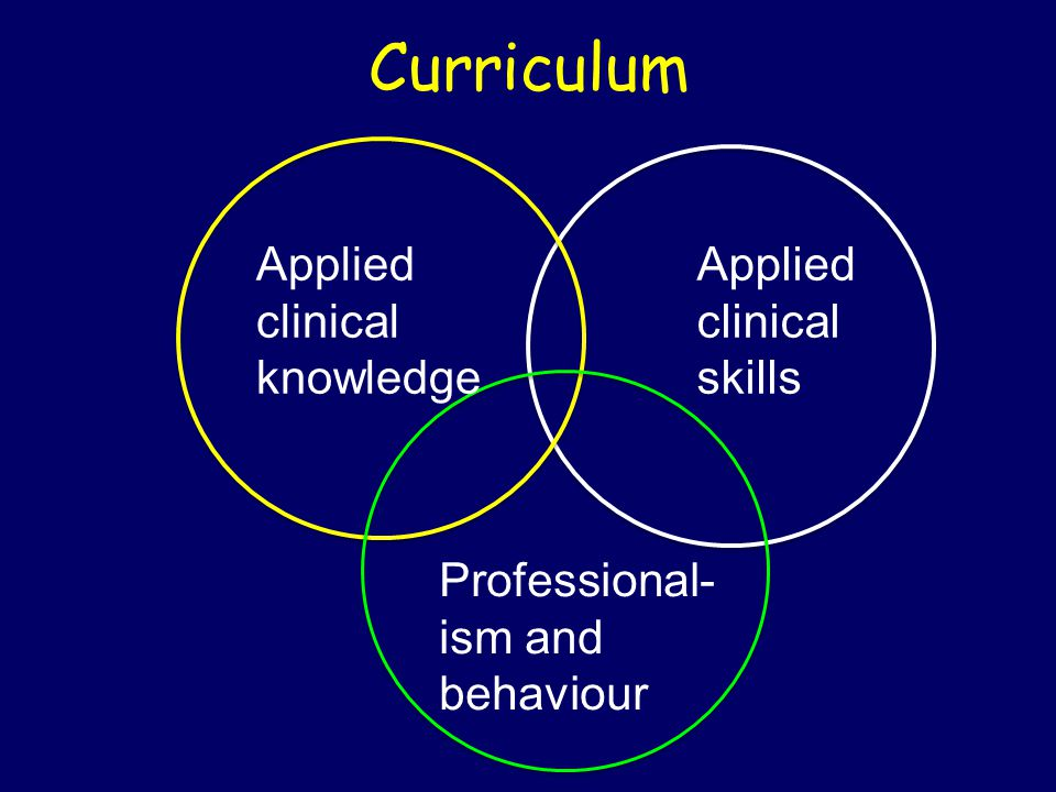 Curriculum Applied clinical knowledge Applied clinical skills Professional- ism and behaviour