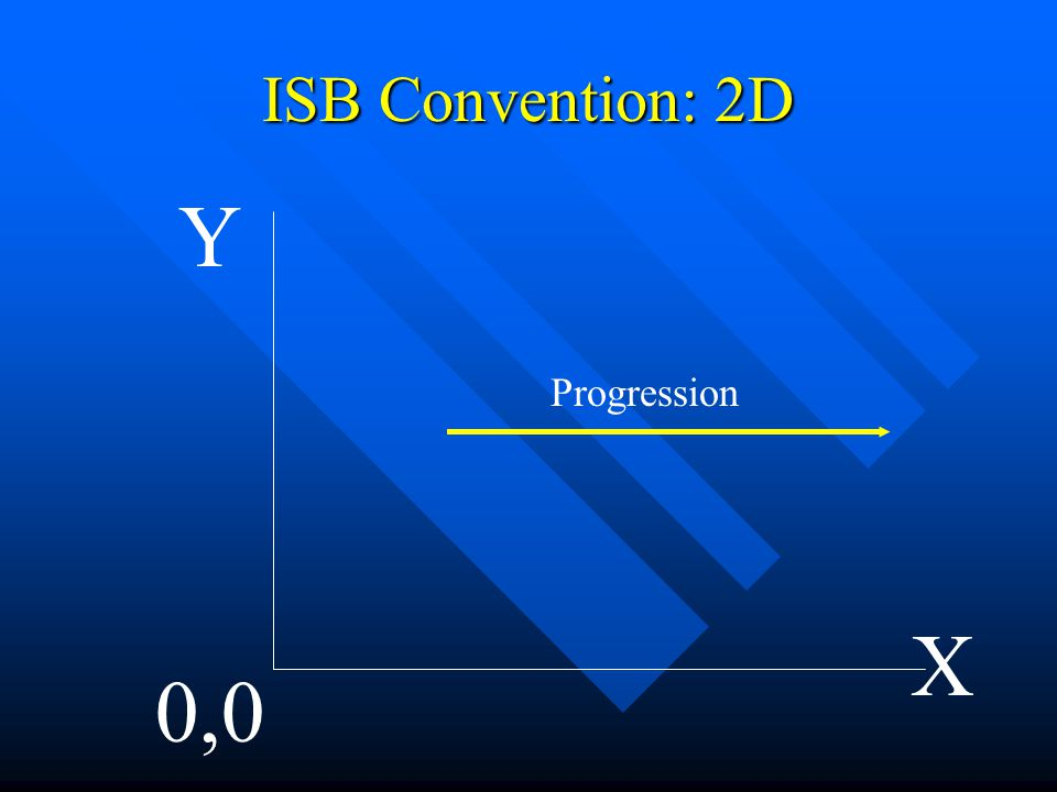 ISB Convention: 3D X Y 0,0,0 Z Vertical Medio-Lateral Anterior-Posterior