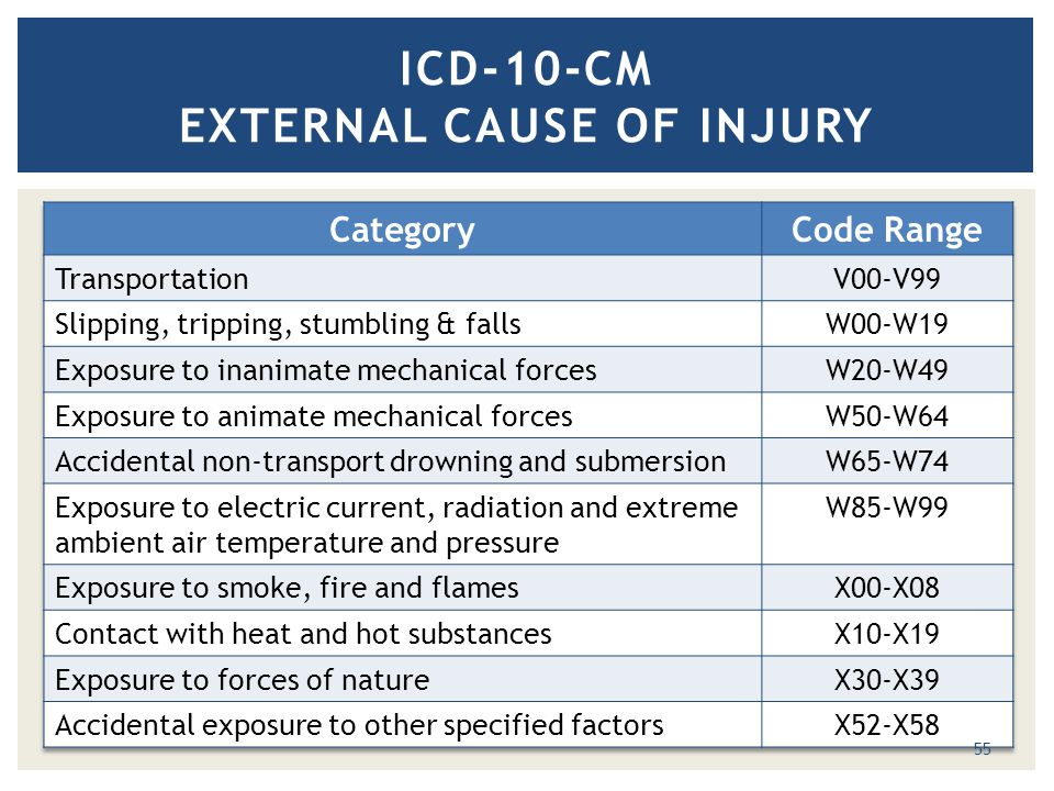ICD-10-CM EXTERNAL CAUSE OF INJURY 55