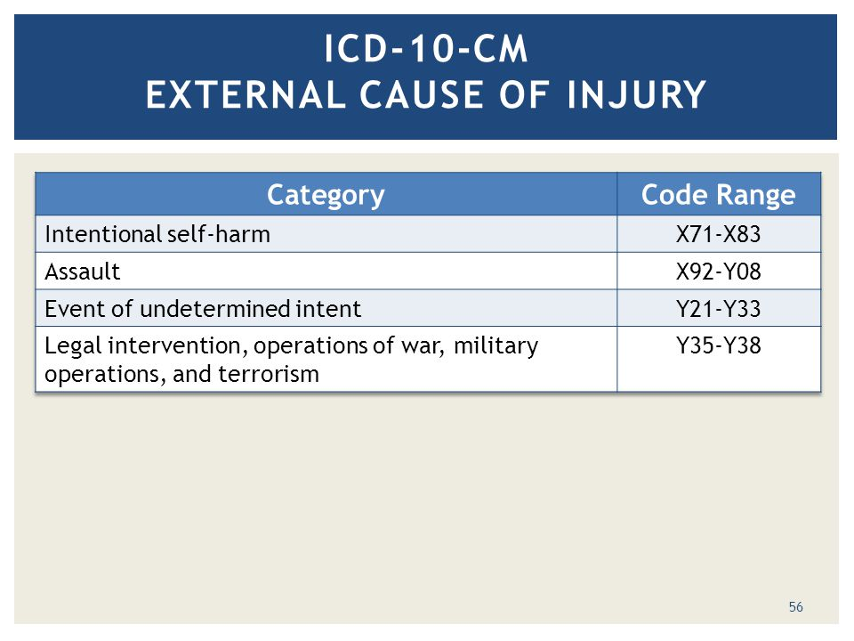 ICD-10-CM EXTERNAL CAUSE OF INJURY 56