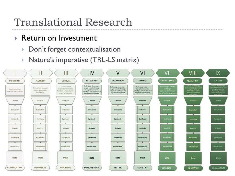 Translational Research  Return on Investment  Don't forget contextualisation  Nature's imperative (TRL-LS matrix)